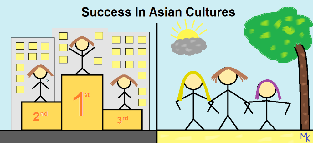 Asians living in Asia and Asians living in Western countries usually define success differently. Drawing: Mabel Kwong